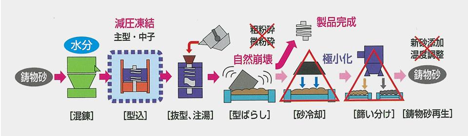減圧凍結鋳型鋳造法